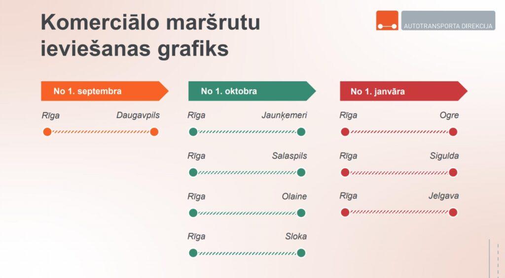 komerciālo maršrutu ieviešanas grafiks